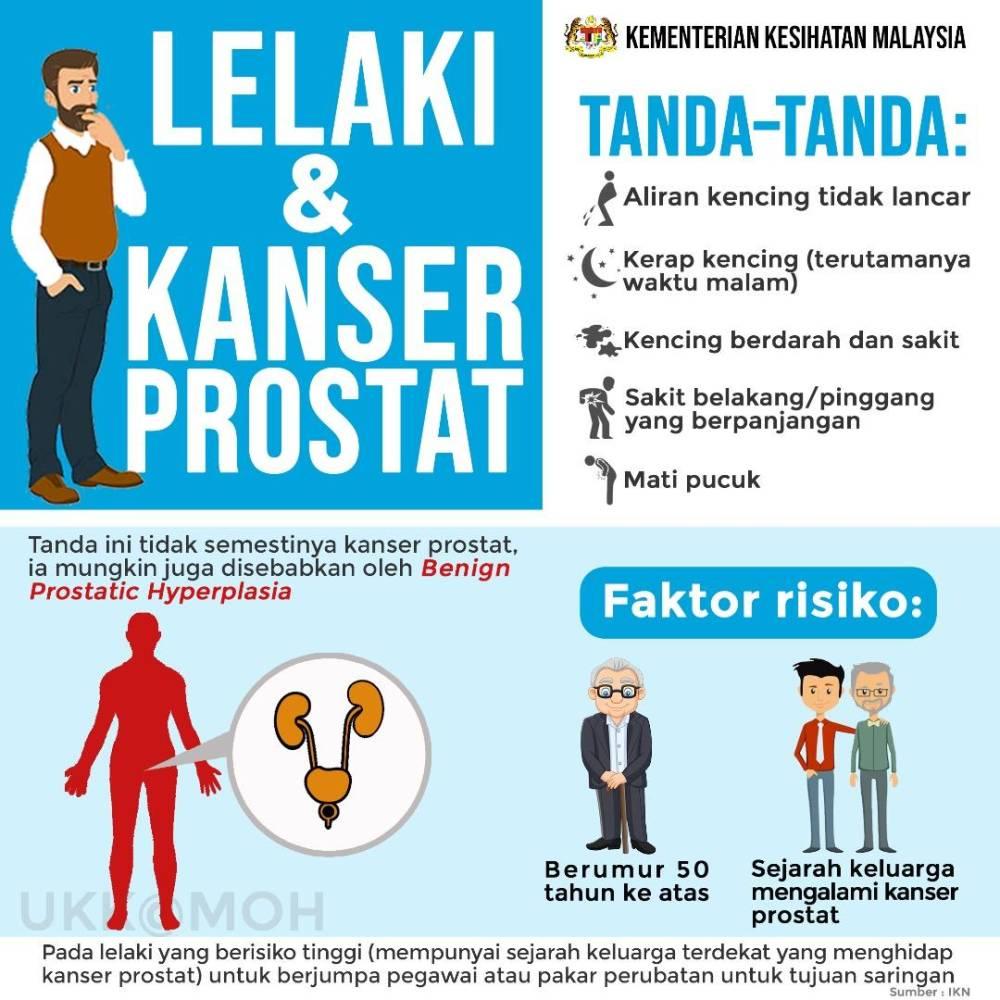info grafik kanser prostat